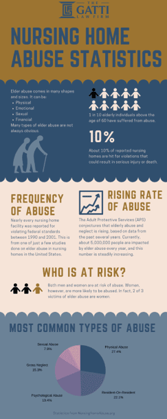 Nursing Home Abuse Statistics
